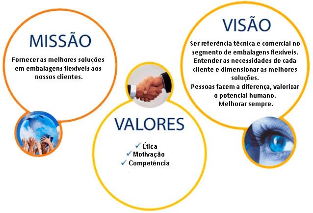 Missão / Visão / valores